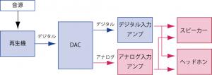 PCAudio構成図