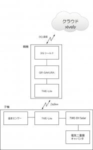 3Gシールド+TWE-Lite